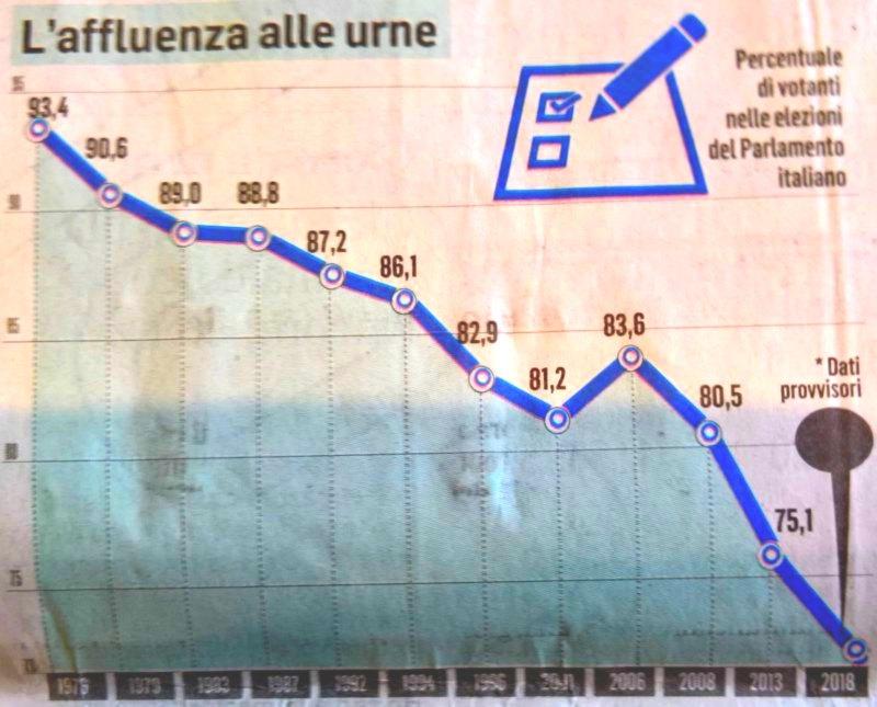 baisse de la participation en italie 2018