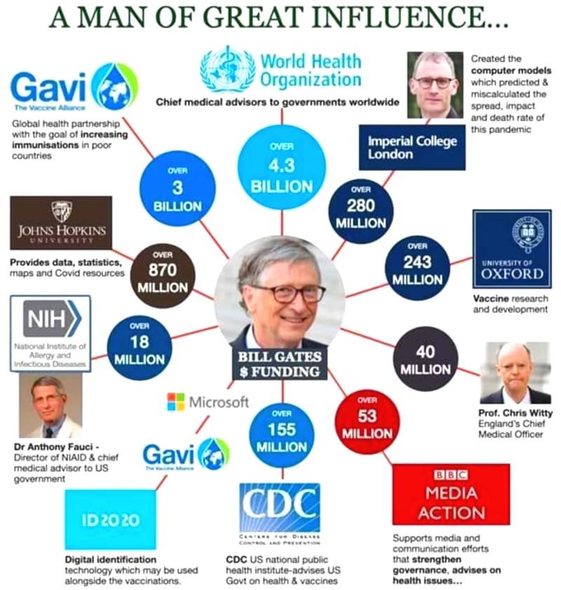 Bill Gates Bill-gates-infogr-2020
