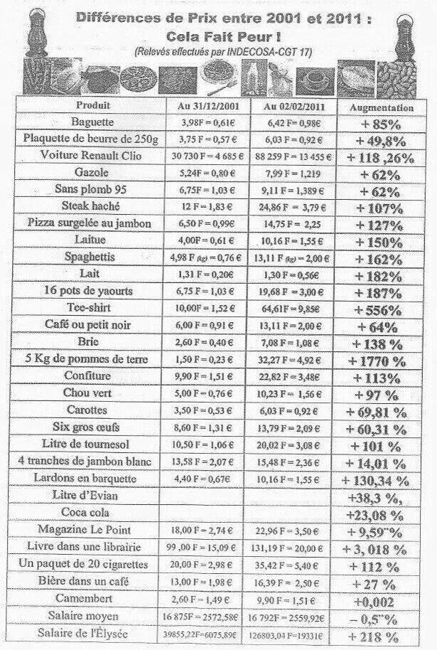 hausse des prix 2001 - 2012