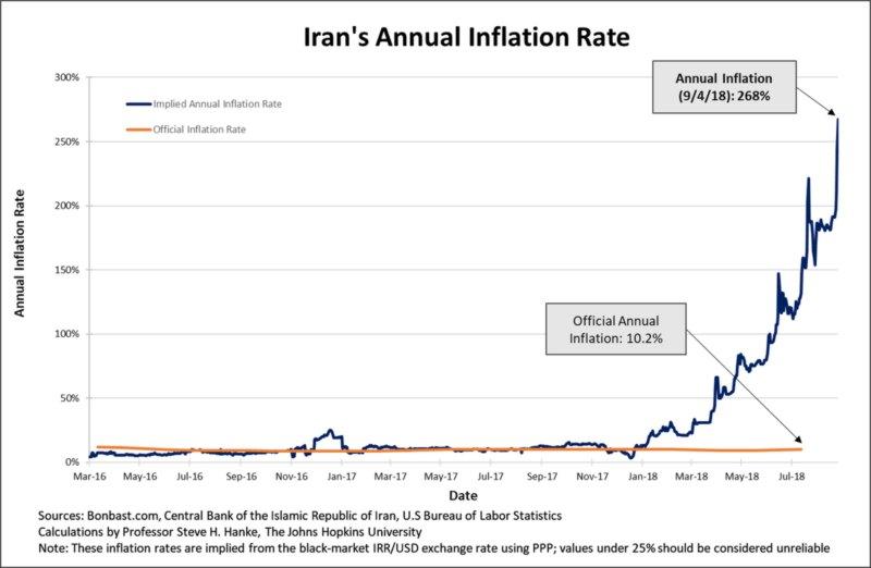 inflation iran
