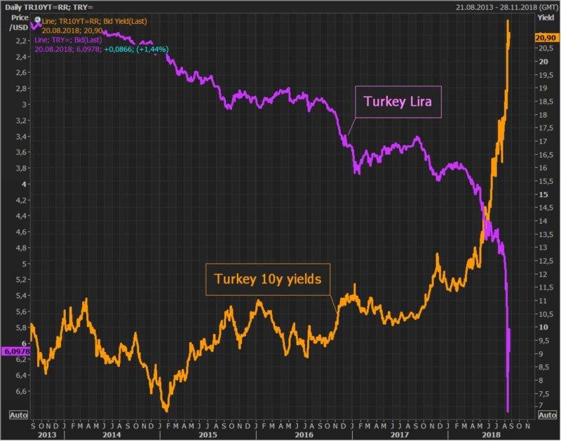 lire turque