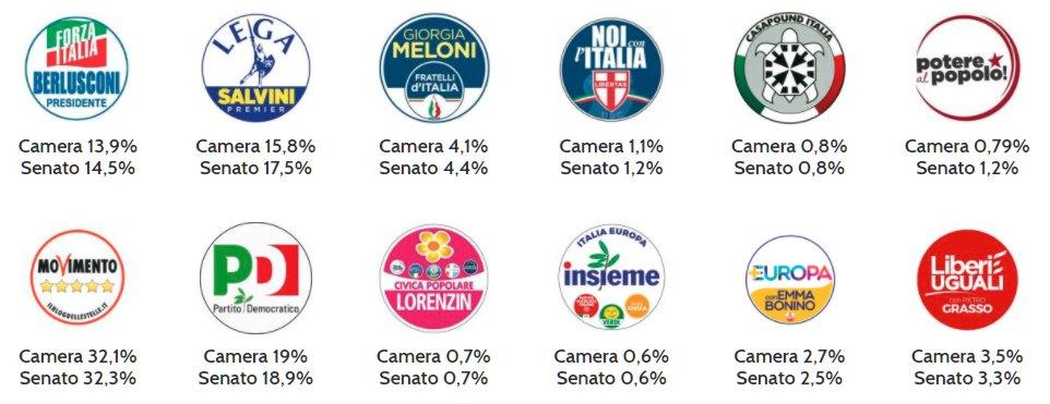 tous les partis italiens 2018