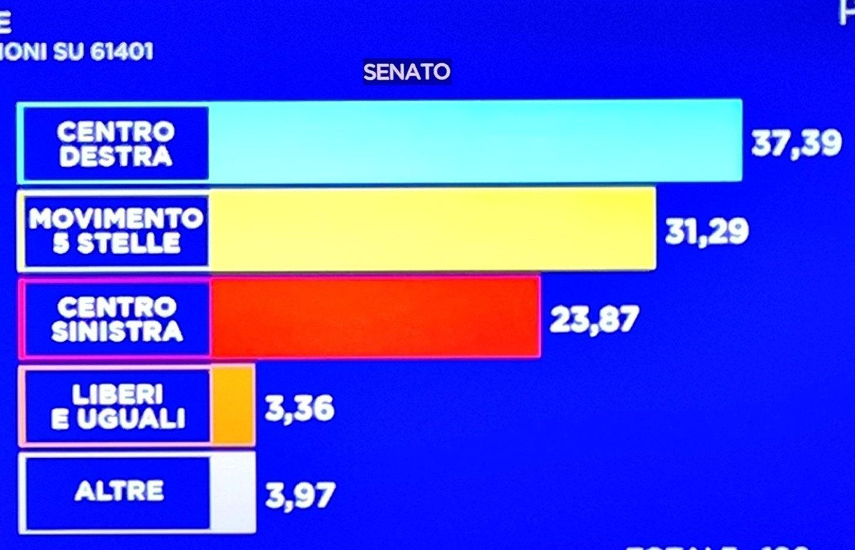 senat italien 2018