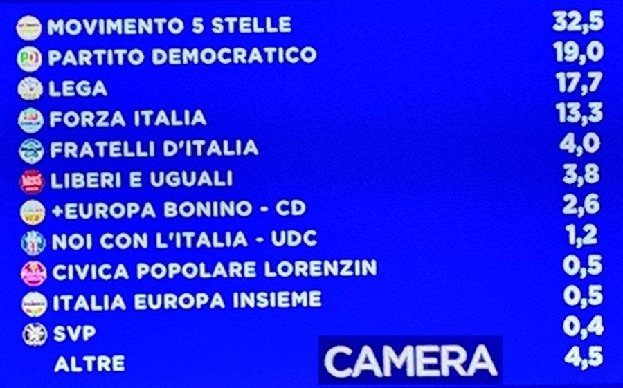 les votes de mars 2018 italie
